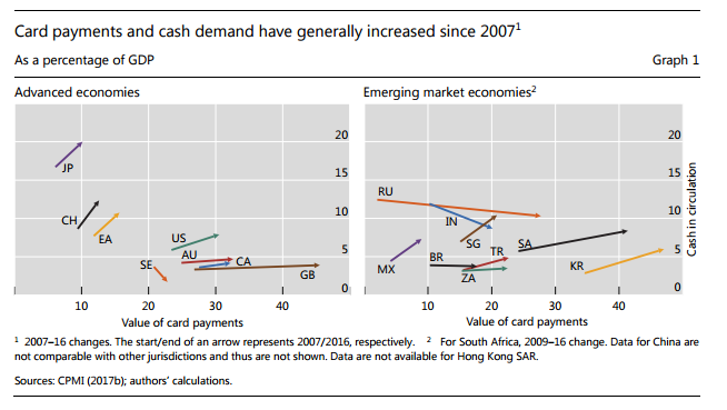 Data, cash demand, rising, BIS