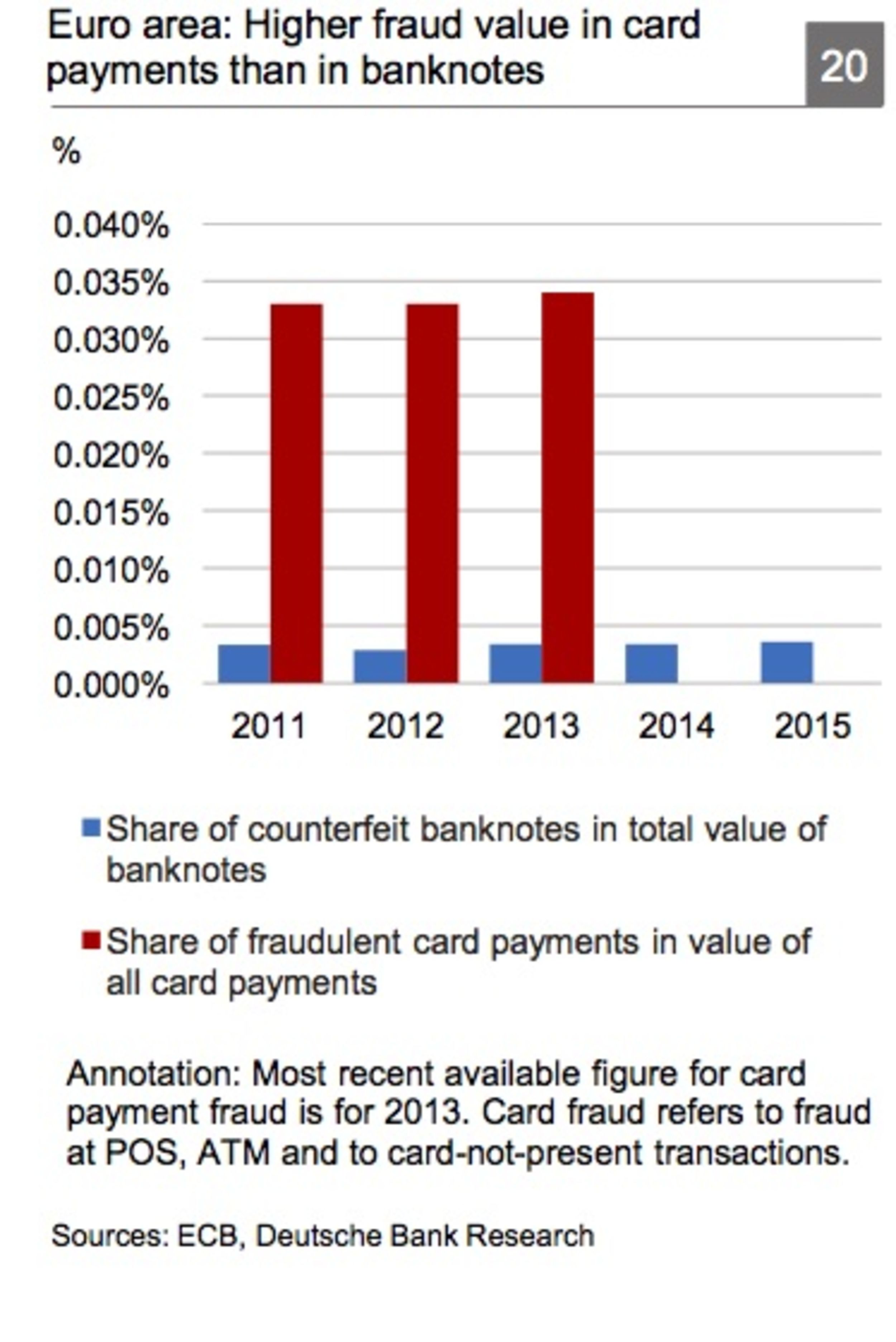 Cash and card fraud