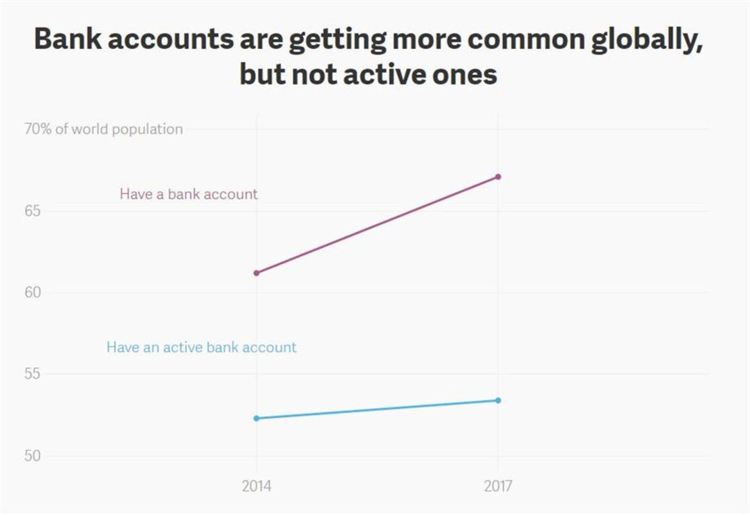 Active bank accounts, open bank accounts
