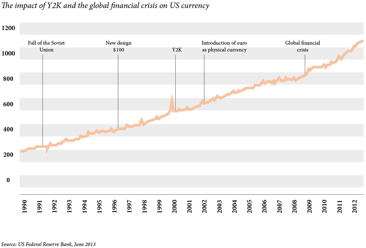 The impact of Y2K and the global financial crisis on US currency