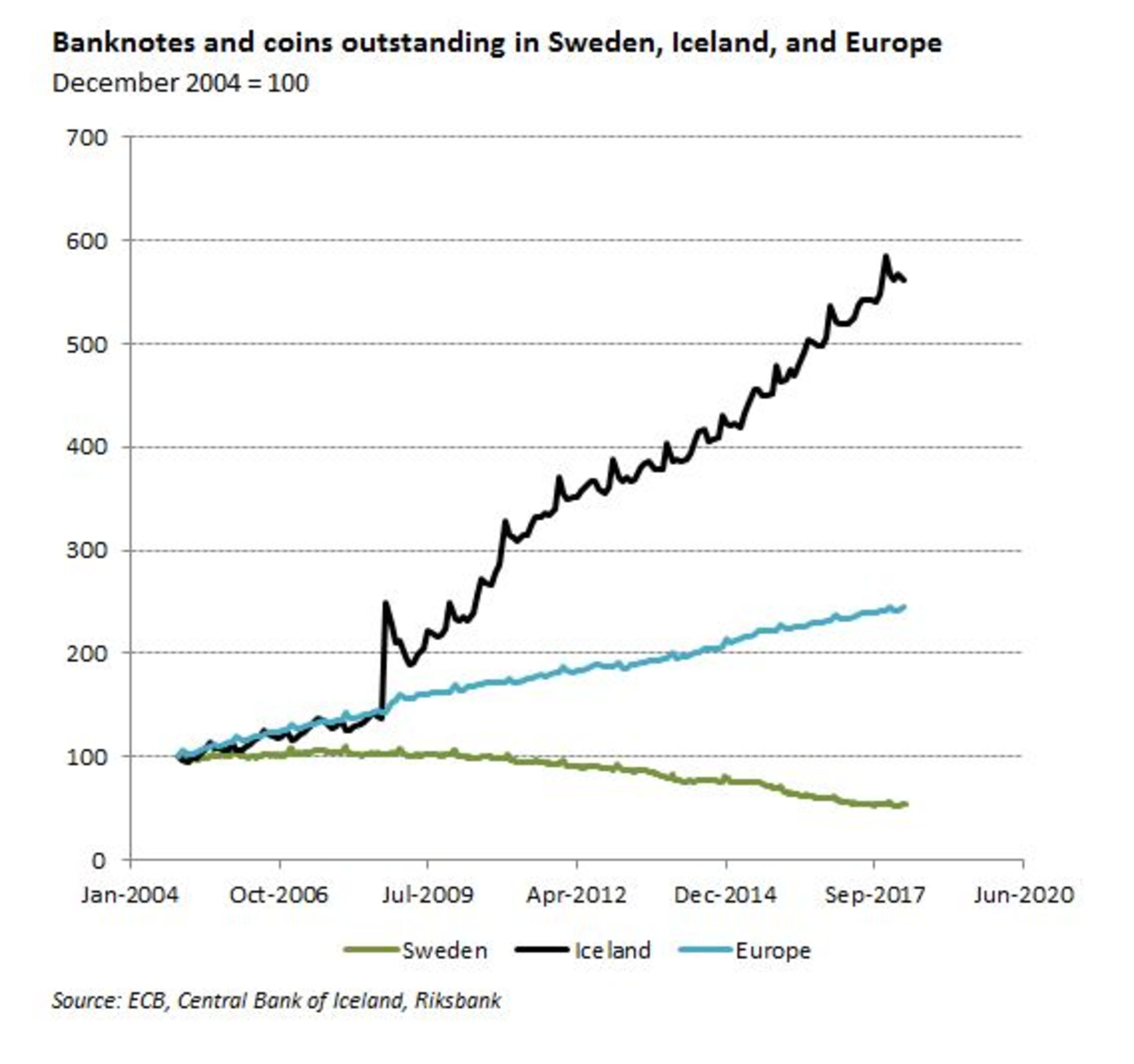 Cash usage graph of Sweden, Iceland and the EU