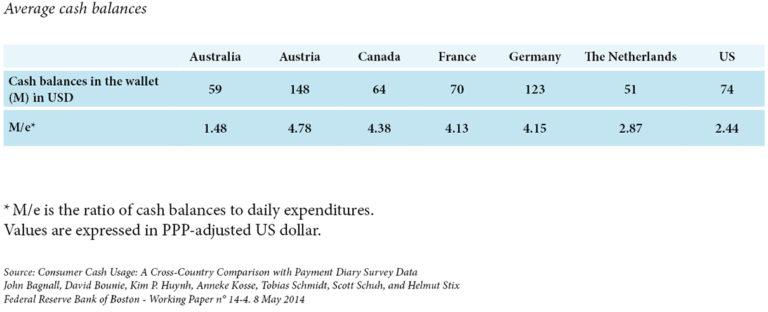 Average cash balances