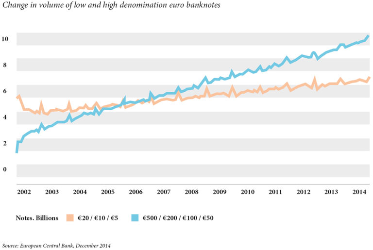 Change in volume of low and high denomination euro banknotes