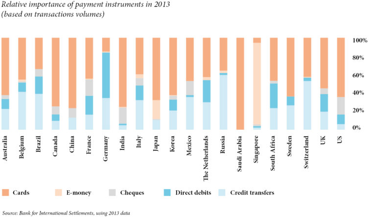 Relative importance of payment instruments in 2013