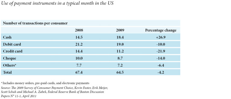 Use of payment instruments in a typical month in the US