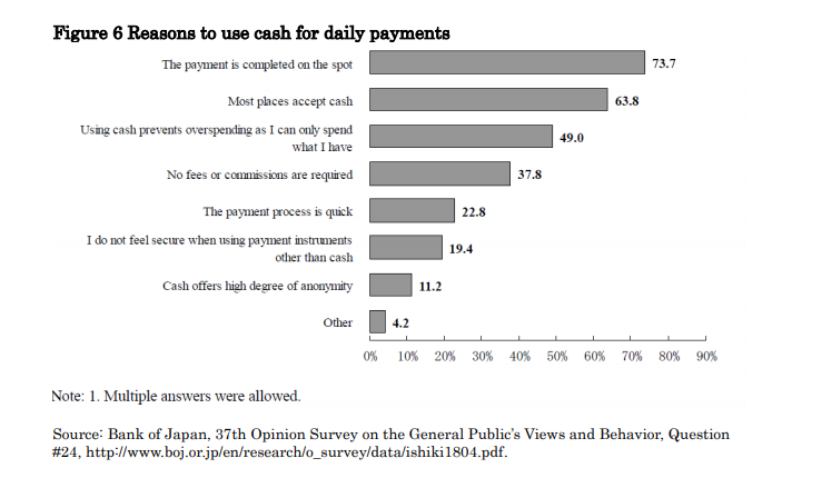 Chart portraying Cash Usage in Japan, survey, Japanese citizens