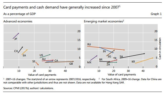 Graph statistics on card payments and cash demand in Singapore