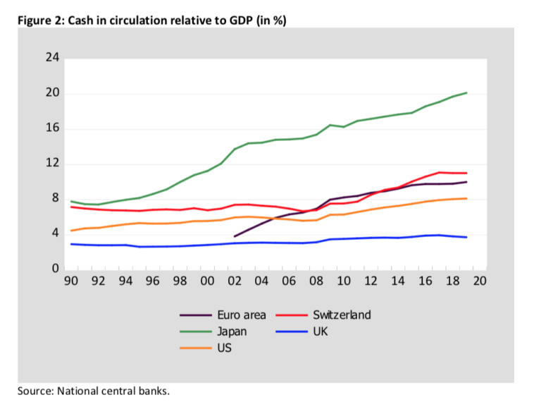 Cash in Circulation/GDP
